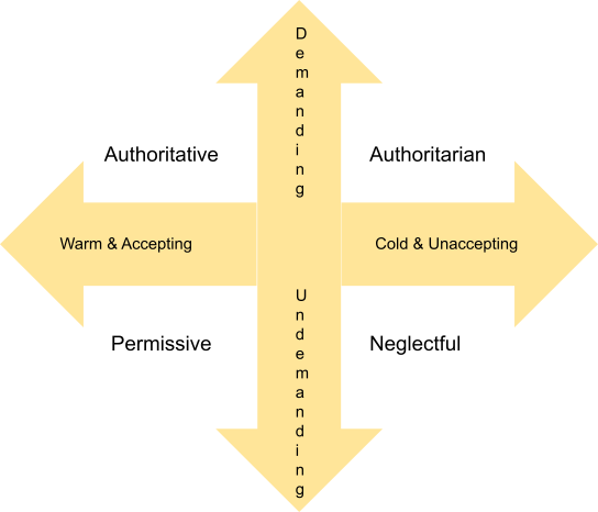 Comparison Between Four Different Parenting Style Based on Demanding and Responsiveness.png